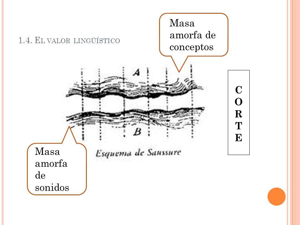 1.4. E L VALOR LINGÜÍSTICO CORTECORTE Masa amorfa de conceptos Masa amorfa de sonidos