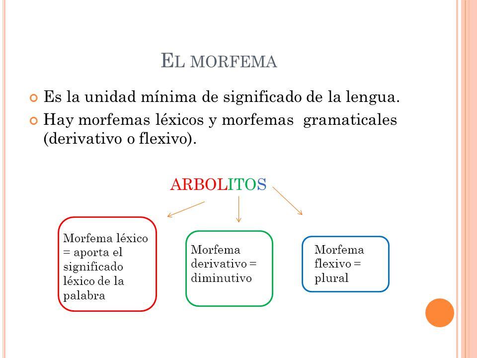 E L MORFEMA Es la unidad mínima de significado de la lengua. Hay morfemas léxicos y morfemas gramaticales (derivativo o flexivo). ARBOLITOS Morfema lé
