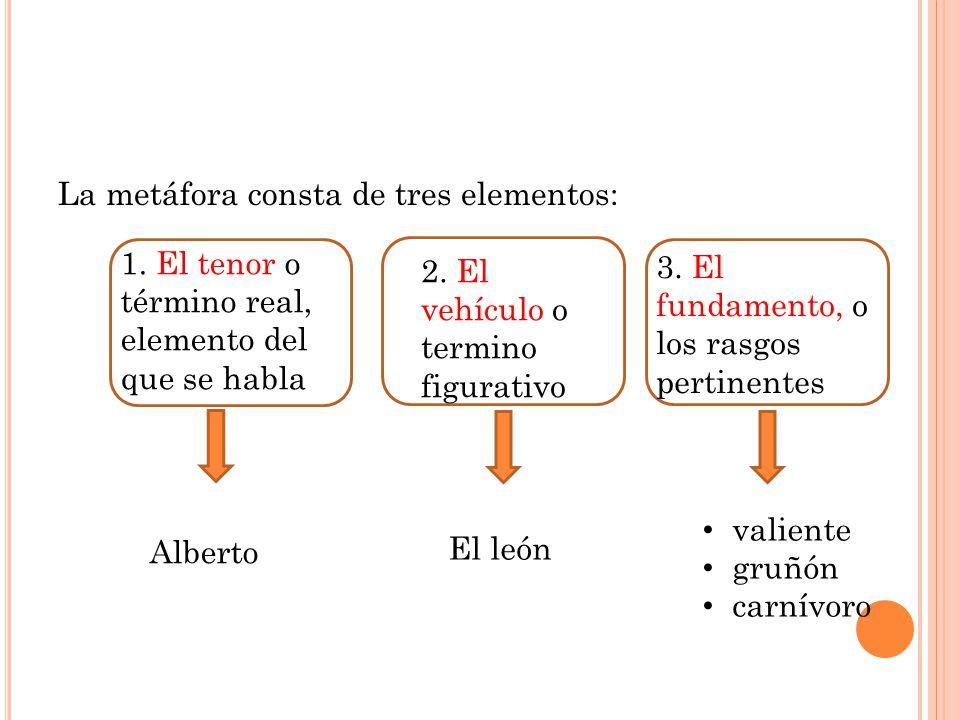 La metáfora consta de tres elementos: 1. El tenor o término real, elemento del que se habla 2. El vehículo o termino figurativo 3. El fundamento, o lo