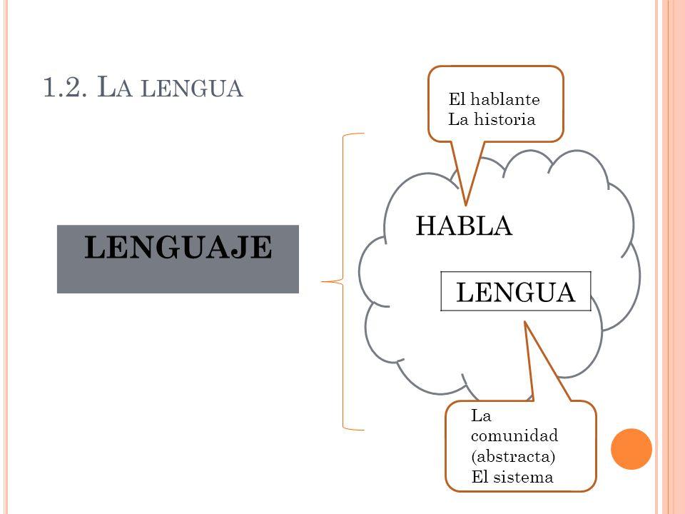 HABLA LENGUA La comunidad (abstracta) El sistema El hablante La historia 1.2. L A LENGUA LENGUAJE