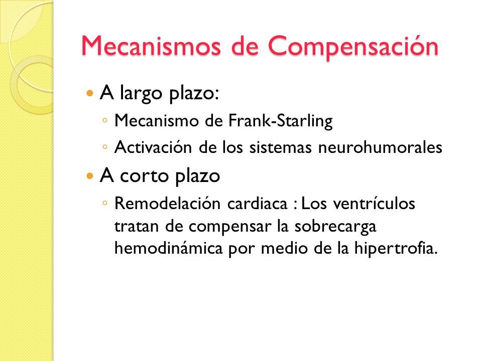 Mecanismos de Compensación A largo plazo: Mecanismo de Frank-Starling Activación de los sistemas neurohumorales A corto plazo Remodelación cardiaca :