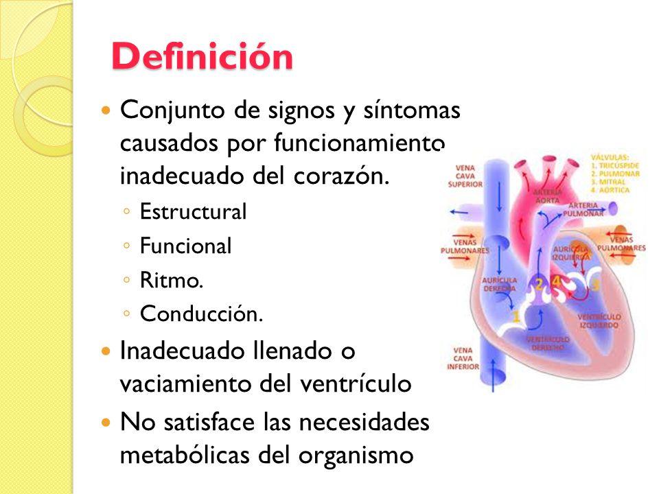 Definición Conjunto de signos y síntomas causados por funcionamiento inadecuado del corazón. Estructural Funcional Ritmo. Conducción. Inadecuado llena