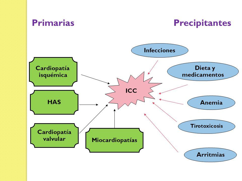 ICC Cardiopatía isquémica HAS Cardiopatía valvular Anemia Infecciones Dieta y medicamentos Arritmias Primarias Miocardiopatías Precipitantes Tirotoxic
