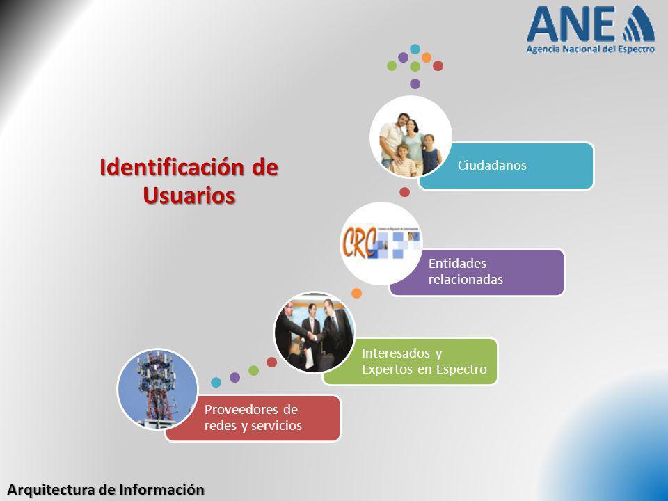 Arquitectura de Información Identificación de Usuarios Proveedores de redes y servicios Interesados y Expertos en Espectro Entidades relacionadas Ciud