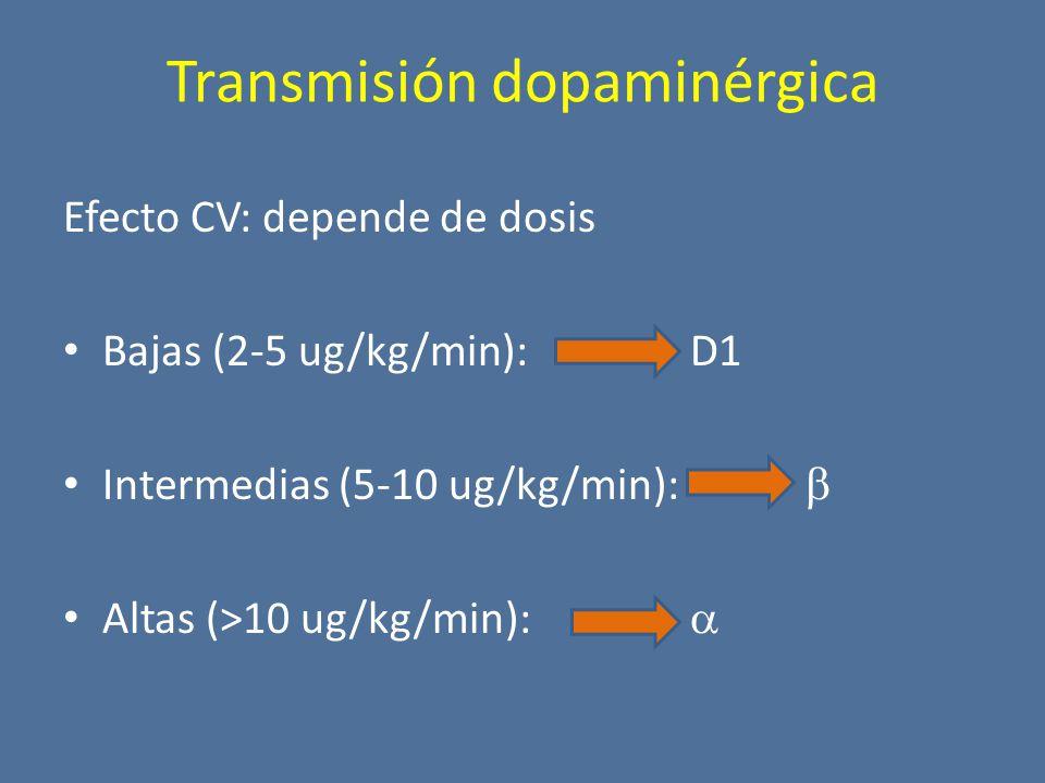 Transmisión dopaminérgica Efecto CV: depende de dosis Bajas (2-5 ug/kg/min):D1 Intermedias (5-10 ug/kg/min): Altas (>10 ug/kg/min):