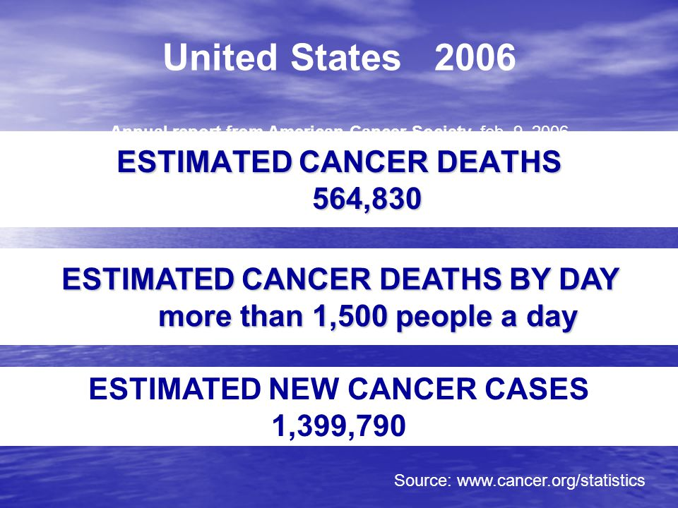 ESTIMATED CANCER DEATHS 564,830 ESTIMATED NEW CANCER CASES 1,399,790 Source: www.cancer.org/statistics United States 2006 Annual report from American