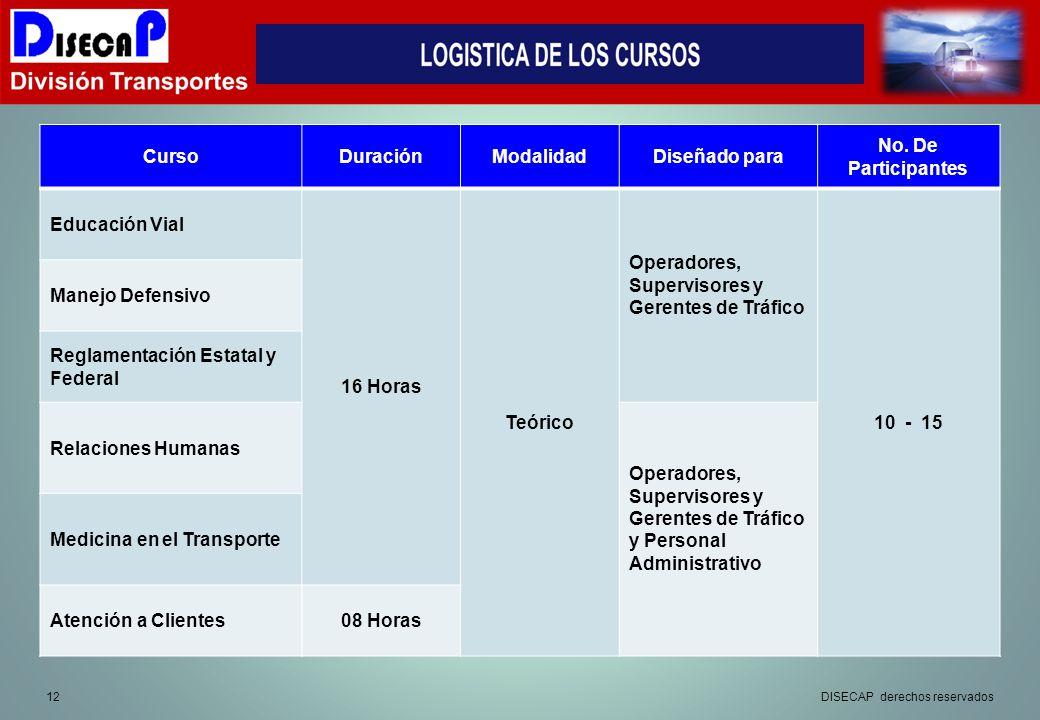 12DISECAP derechos reservados CursoDuraciónModalidadDiseñado para No.