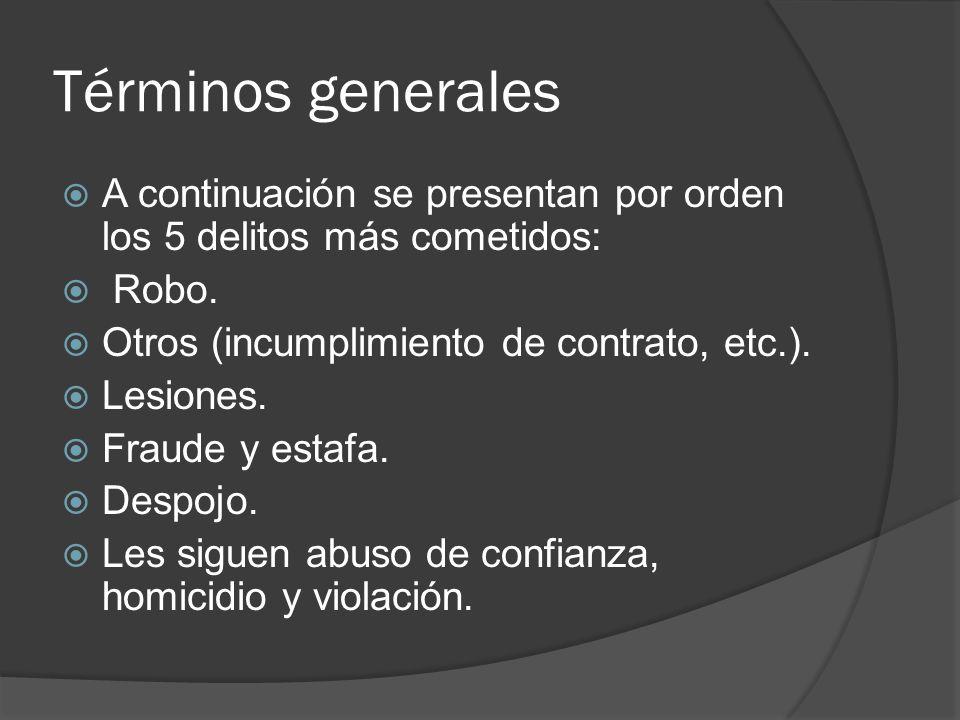Términos generales A continuación se presentan por orden los 5 delitos más cometidos: Robo. Otros (incumplimiento de contrato, etc.). Lesiones. Fraude