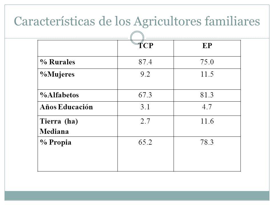 Características de los Agricultores familiares TCPEP % Rurales87.475.0 %Mujeres 9.211.5 %Alfabetos67.381.3 Años Educación3.14.7 Tierra (ha) Mediana 2.