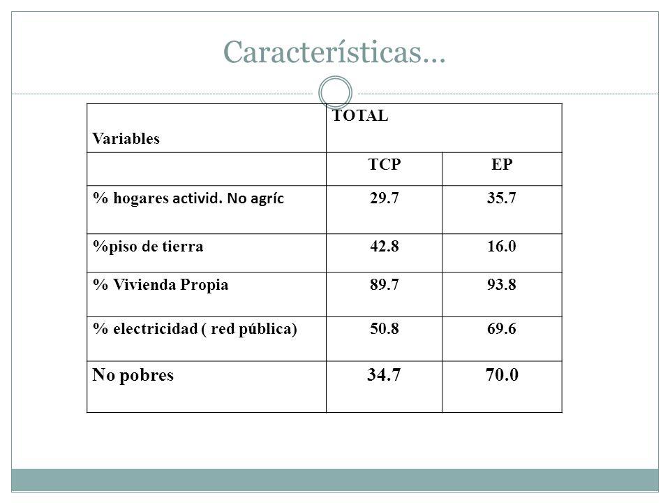 Características… Variables TOTAL TCPEP % hogares activid. No agríc 29.735.7 %piso d e tierra42.816.0 % Vivienda Propia89.793.8 % electricidad ( red pú