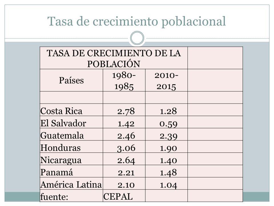 Tasa de crecimiento poblacional TASA DE CRECIMIENTO DE LA POBLACIÓN Países 1980- 1985 2010- 2015 Costa Rica 2.78 1.28 El Salvador 1.42 0.59 Guatemala
