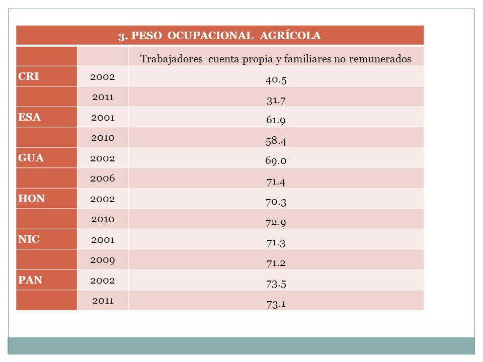 3. PESO OCUPACIONAL AGRÍCOLA Trabajadores cuenta propia y familiares no remunerados CRI2002 40.5 2011 31.7 ESA2001 61.9 2010 58.4 GUA2002 69.0 2006 71