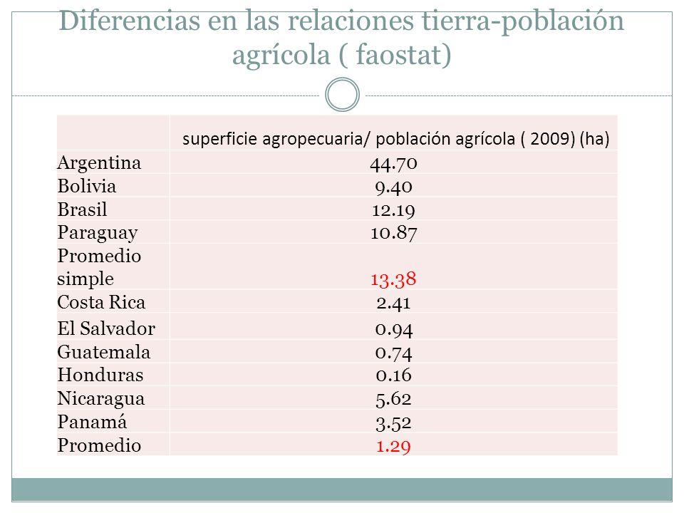 Diferencias en las relaciones tierra-población agrícola ( faostat) superficie agropecuaria/ población agrícola ( 2009) (ha) Argentina44.70 Bolivia9.40