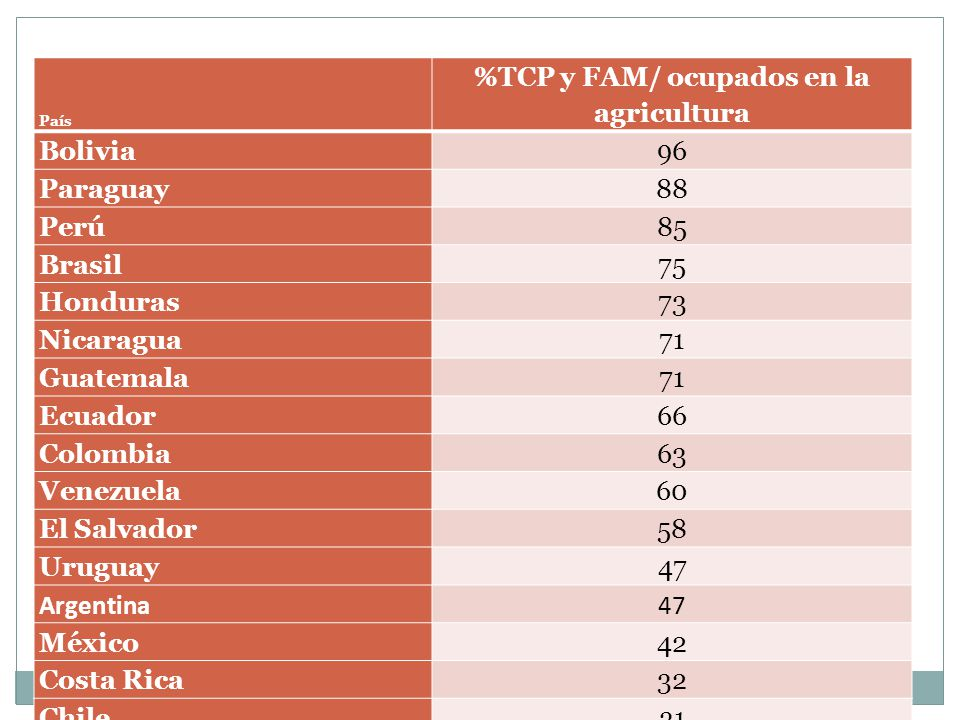 Características de los Agricultores familiares TCPEP % Rurales87.475.0 %Mujeres 9.211.5 %Alfabetos67.381.3 Años Educación3.14.7 Tierra (ha) Mediana 2.711.6 % Propia 65.278.3