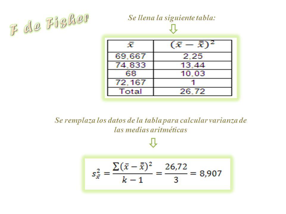 Se llena la siguiente tabla: Se remplaza los datos de la tabla para calcular varianza de las medias aritméticas