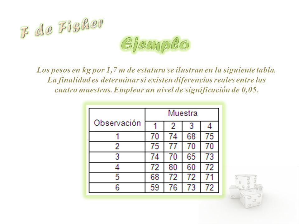 Los pesos en kg por 1,7 m de estatura se ilustran en la siguiente tabla. La finalidad es determinar si existen diferencias reales entre las cuatro mue