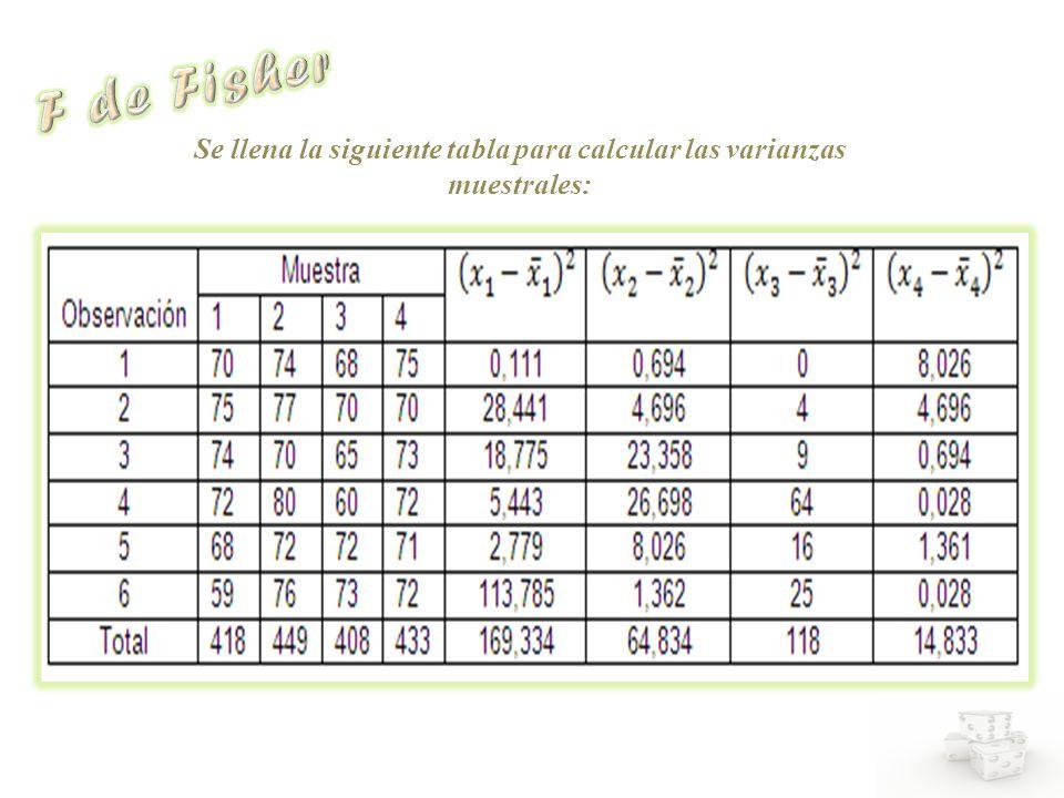Se llena la siguiente tabla para calcular las varianzas muestrales: