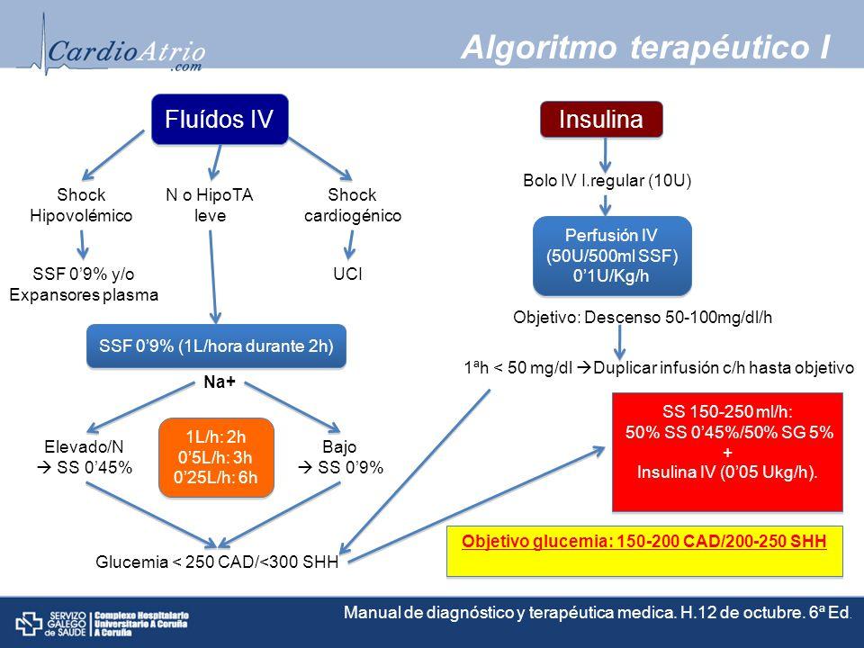 Algoritmo terapéutico I Fluídos IV Insulina Shock Hipovolémico N o HipoTA leve Shock cardiogénico SSF 09% y/o Expansores plasma UCI SSF 09% (1L/hora durante 2h) Na+ Elevado/N SS 045% Bajo SS 09% 1L/h: 2h 05L/h: 3h 025L/h: 6h 1L/h: 2h 05L/h: 3h 025L/h: 6h Glucemia < 250 CAD/<300 SHH SS 150-250 ml/h: 50% SS 045%/50% SG 5% + Insulina IV (005 Ukg/h).