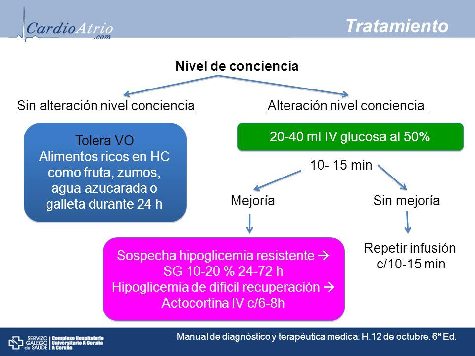 Tratamiento Nivel de conciencia Tolera VO Alimentos ricos en HC como fruta, zumos, agua azucarada o galleta durante 24 h Tolera VO Alimentos ricos en HC como fruta, zumos, agua azucarada o galleta durante 24 h Alteración nivel concienciaSin alteración nivel conciencia 20-40 ml IV glucosa al 50% 10- 15 min Mejoría Sospecha hipoglicemia resistente SG 10-20 % 24-72 h Hipoglicemia de dificil recuperación Actocortina IV c/6-8h Sospecha hipoglicemia resistente SG 10-20 % 24-72 h Hipoglicemia de dificil recuperación Actocortina IV c/6-8h Sin mejoría Repetir infusión c/10-15 min Manual de diagnóstico y terapéutica medica.