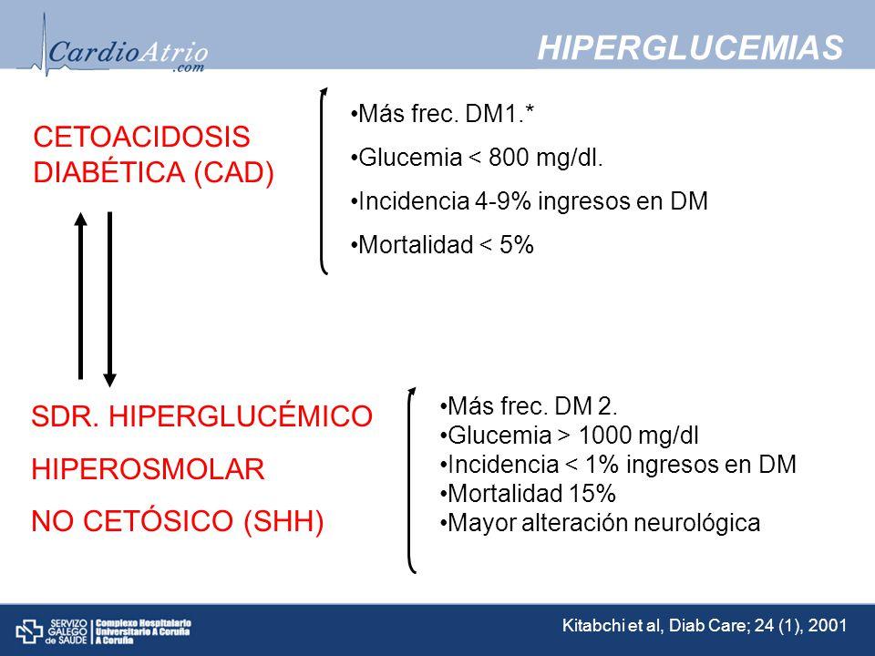 CAD: Predisponentes Déficit TOTAL insulina Fallo de secreción endógena Sin diagnósticoCon diagnóstico Situación de sobrecarga Infección intercurrente.