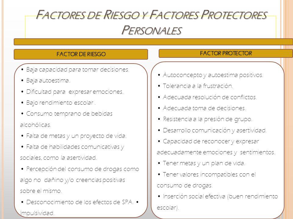 F ACTORES DE R IESGO Y F ACTORES P ROTECTORES P ERSONALES FACTOR DE RIESGO Baja capacidad para tomar decisiones. Baja autoestima. Dificultad para expr