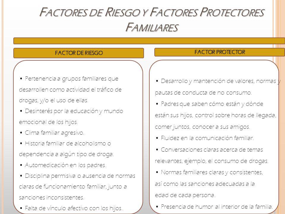 F ACTORES DE R IESGO Y F ACTORES P ROTECTORES F AMILIARES FACTOR DE RIESGO FACTOR PROTECTOR Pertenencia a grupos familiares que desarrollen como activ