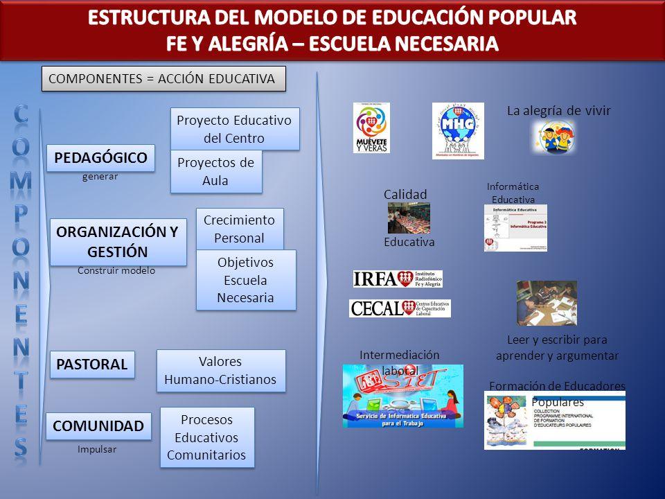 PEDAGÓGICO ORGANIZACIÓN Y GESTIÓN ORGANIZACIÓN Y GESTIÓN PASTORAL COMUNIDAD Proyecto Educativo del Centro Proyecto Educativo del Centro Proyectos de A