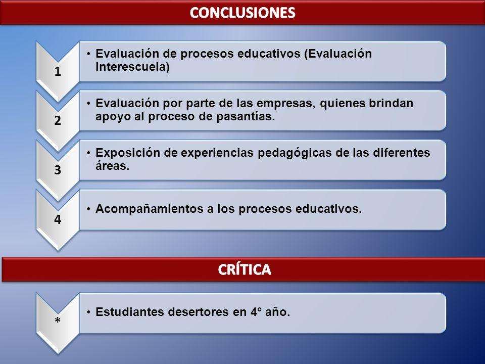 1 Evaluación de procesos educativos (Evaluación Interescuela) 2 Evaluación por parte de las empresas, quienes brindan apoyo al proceso de pasantías. 3