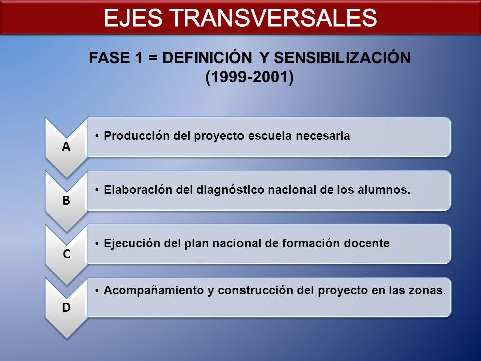 FASE 1 = DEFINICIÓN Y SENSIBILIZACIÓN (1999-2001) A Producción del proyecto escuela necesaria B Elaboración del diagnóstico nacional de los alumnos. C