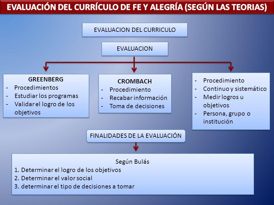 GREENBERG - Procedimientos -Estudiar los programas -Validar el logro de los objetivos GREENBERG - Procedimientos -Estudiar los programas -Validar el l