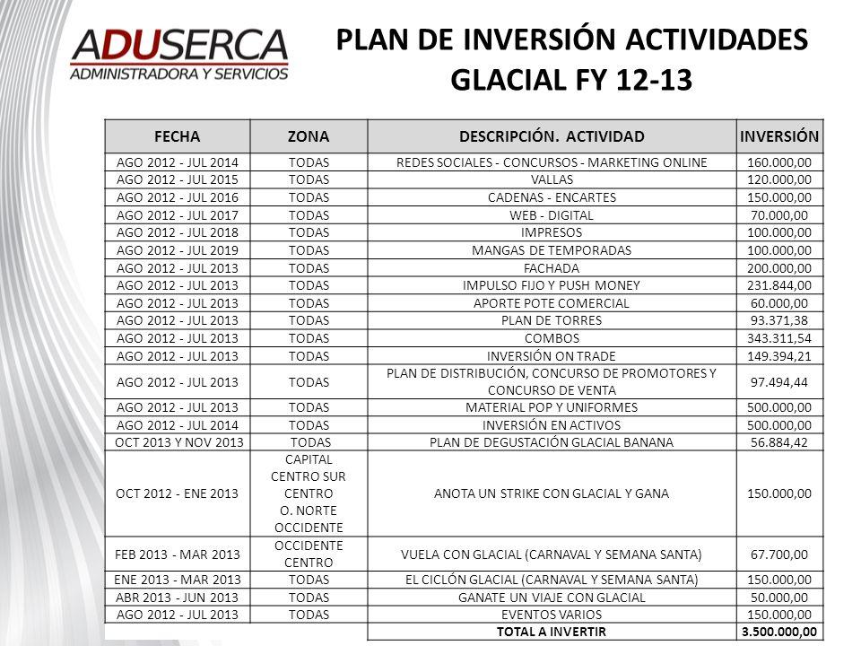 PLAN DE INVERSIÓN ACTIVIDADES GLACIAL FY 12-13 FECHAZONADESCRIPCIÓN. ACTIVIDADINVERSIÓN AGO 2012 - JUL 2014TODASREDES SOCIALES - CONCURSOS - MARKETING