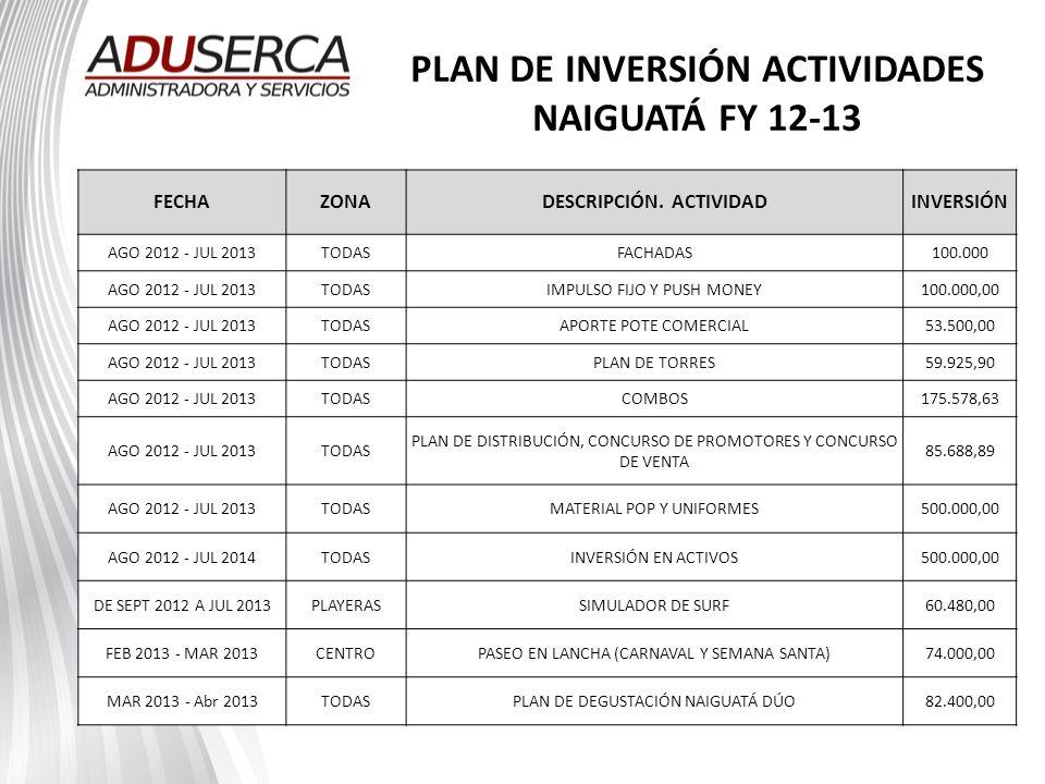 PLAN DE INVERSIÓN ACTIVIDADES NAIGUATÁ FY 12-13 FECHAZONADESCRIPCIÓN. ACTIVIDADINVERSIÓN AGO 2012 - JUL 2013TODASFACHADAS100.000 AGO 2012 - JUL 2013TO