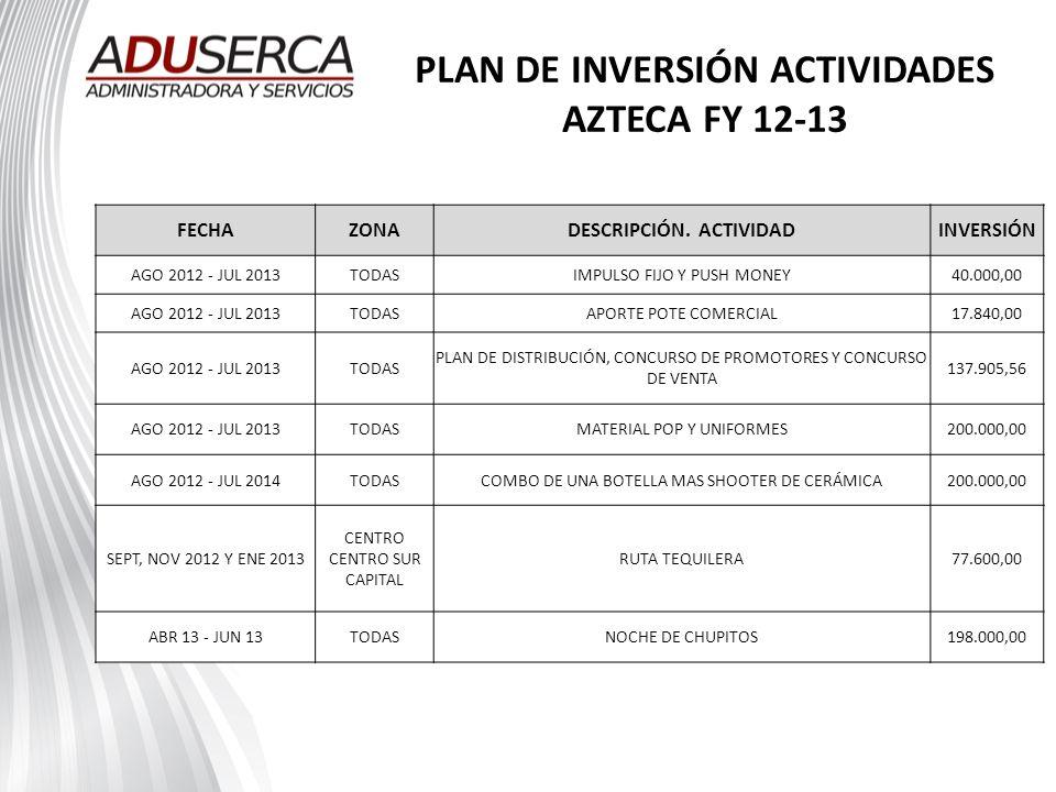 PLAN DE INVERSIÓN ACTIVIDADES AZTECA FY 12-13 FECHAZONADESCRIPCIÓN. ACTIVIDADINVERSIÓN AGO 2012 - JUL 2013TODASIMPULSO FIJO Y PUSH MONEY40.000,00 AGO