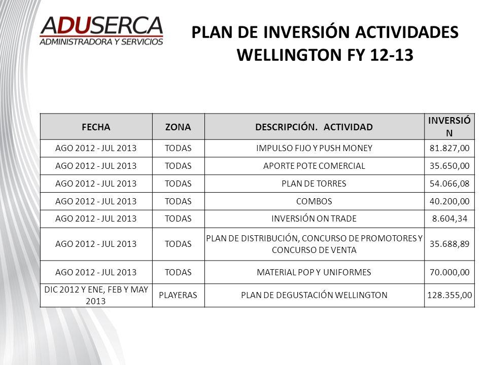 PLAN DE INVERSIÓN ACTIVIDADES WELLINGTON FY 12-13 FECHAZONADESCRIPCIÓN. ACTIVIDAD INVERSIÓ N AGO 2012 - JUL 2013TODASIMPULSO FIJO Y PUSH MONEY81.827,0