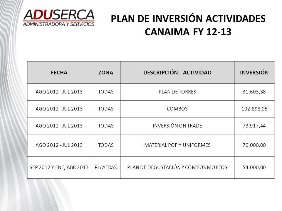 PLAN DE INVERSIÓN ACTIVIDADES CANAIMA FY 12-13 FECHAZONADESCRIPCIÓN. ACTIVIDADINVERSIÓN AGO 2012 - JUL 2013TODASPLAN DE TORRES31.603,38 AGO 2012 - JUL