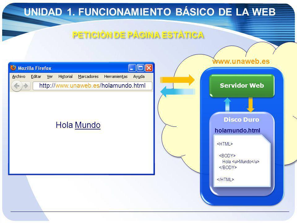 UNIDAD 1. FUNCIONAMIENTO BÁSICO DE LA WEB PETICIÓN DE PÁGINA ESTÁTICA http://www.unaweb.es/holamundo.html Hola Mundo www.unaweb.es Servidor Web Disco