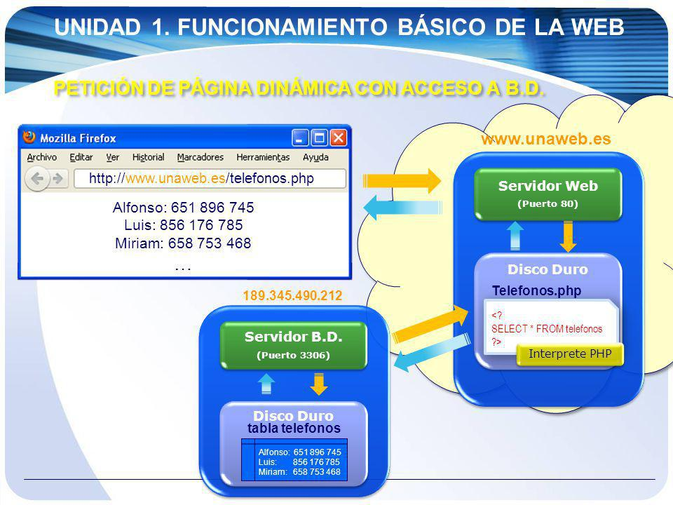 UNIDAD 1. FUNCIONAMIENTO BÁSICO DE LA WEB PETICIÓN DE PÁGINA DINÁMICA CON ACCESO A B.D. http://www.unaweb.es/telefonos.php Alfonso: 651 896 745 Luis: