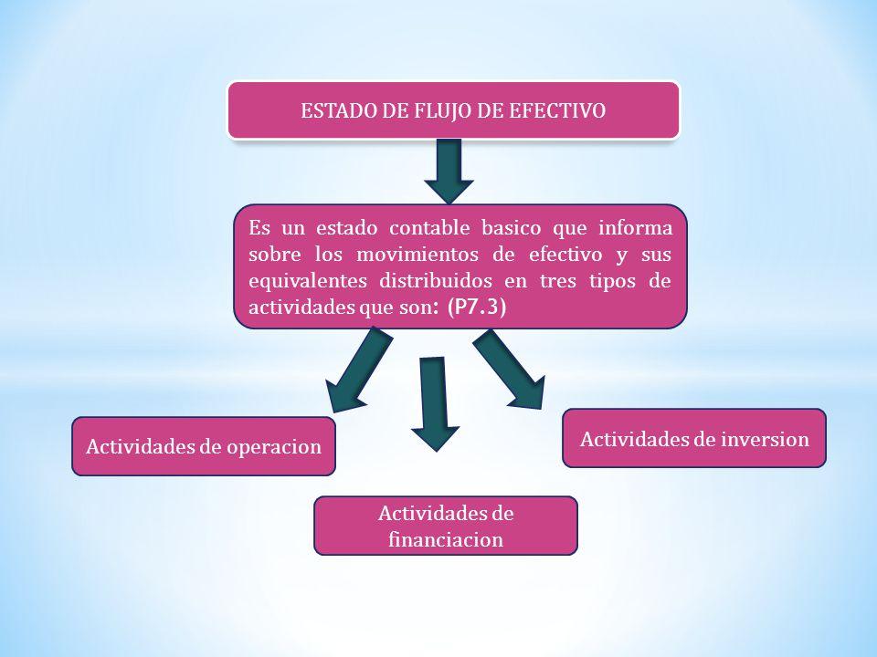 Actividades de operacion: constituyen la principal fuente de ingreso de las actividades ordinarias de la entidad (P7.4) Actividades de los Flujos de efectivos: Actividades de inversion: son la adquisición y disposición de activos a largo plazo y otras inversiones no incluidas en el equivalente al efectivo (P7.5) Actividades de financiacion: son actividades que dan lugar a cambios en el tamaño y composición de los capitales aportados y de los prestamos tomados por la entidad (P7.6)