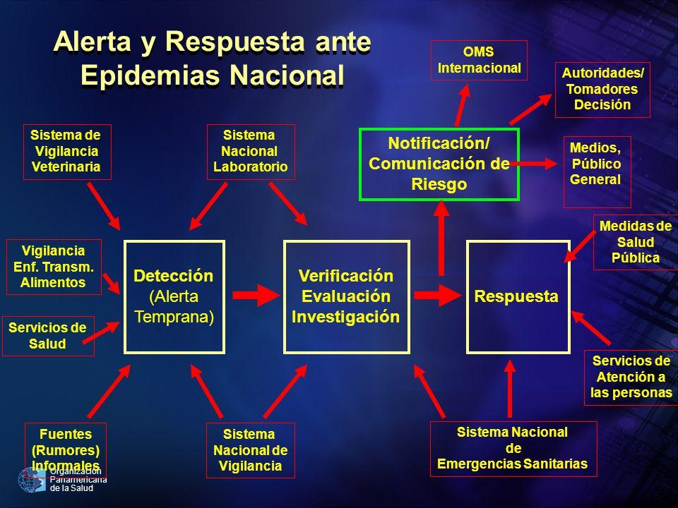 Organización Panamericana de la Salud Respuesta Verificación Evaluación Investigación Sistema Nacional de Vigilancia Sistema Nacional Laboratorio Detección (Alerta Temprana) Fuentes (Rumores) Informales Sistema de Vigilancia Veterinaria Vigilancia Enf.
