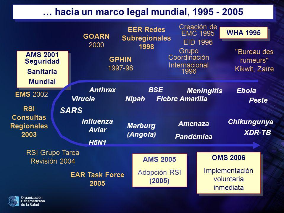 Organización Panamericana de la Salud … hacia un marco legal mundial, 1995 - 2005 WHA 1995 Creación de EMC 1995 EID 1996 AMS 2001 Seguridad Sanitaria Mundial AMS 2001 Seguridad Sanitaria Mundial GOARN 2000 AMS 2005 Adopción RSI (2005) AMS 2005 Adopción RSI (2005) EER Redes Subregionales 1998 OMS 2006 Implementación voluntaria inmediata OMS 2006 Implementación voluntaria inmediata RSI Consultas Regionales 2003 Ebola Anthrax Viruela Meningitis SARS Marburg (Angola) Influenza Aviar H5N1 Grupo Coordinación Internacional 1996 Fiebre Amarilla Nipah Chikungunya Amenaza Pandémica Bureau des rumeurs Kikwit, Zaïre GPHIN 1997-98 Peste BSE XDR-TB EMS 2002 RSI Grupo Tarea Revisión 2004 EAR Task Force 2005