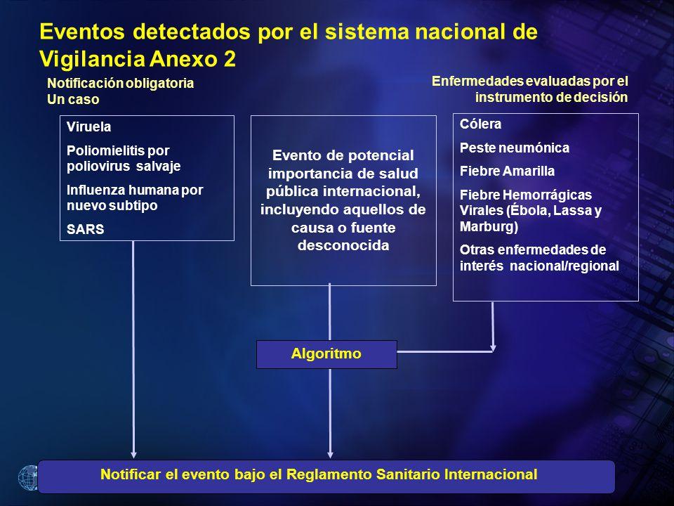 Organización Panamericana de la Salud Notificar el evento bajo el Reglamento Sanitario Internacional Algoritmo Eventos detectados por el sistema nacio