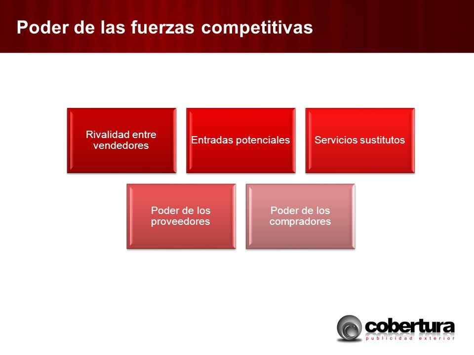 Poder de las fuerzas competitivas Rivalidad entre vendedores Entradas potencialesServicios sustitutos Poder de los proveedores Poder de los compradore