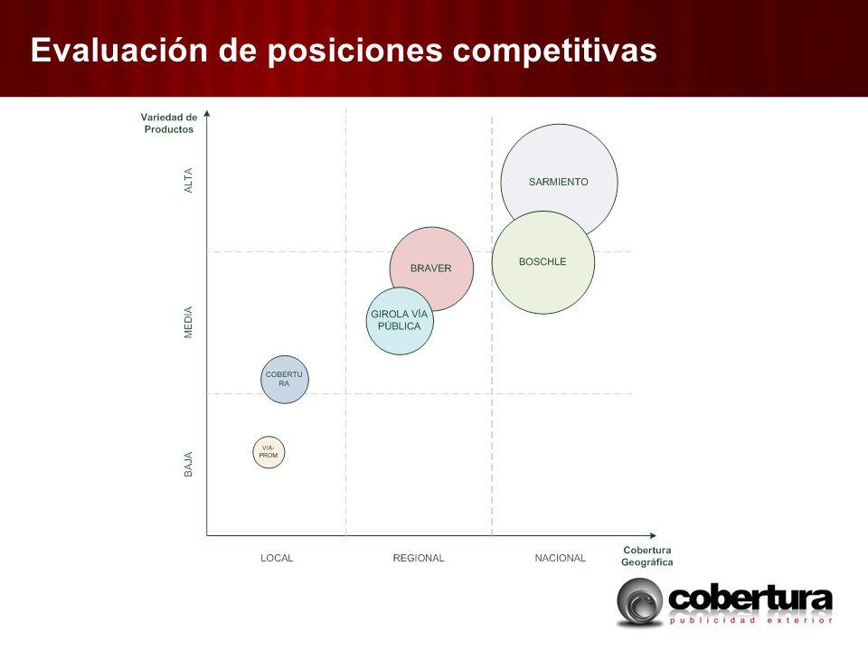Evaluación de posiciones competitivas