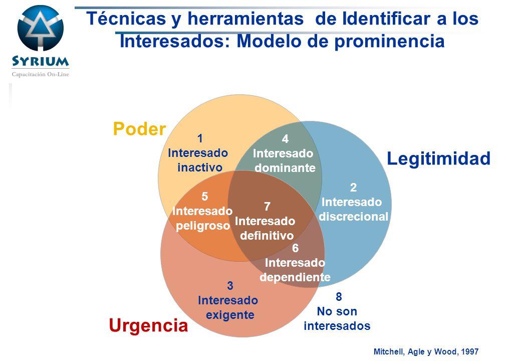 Rosario Morelli, PMP Mitchell, Agle y Wood, 1997 1 Interesado inactivo 4 Interesado dominante 2 Interesado discrecional 6 Interesado dependiente 3 Int