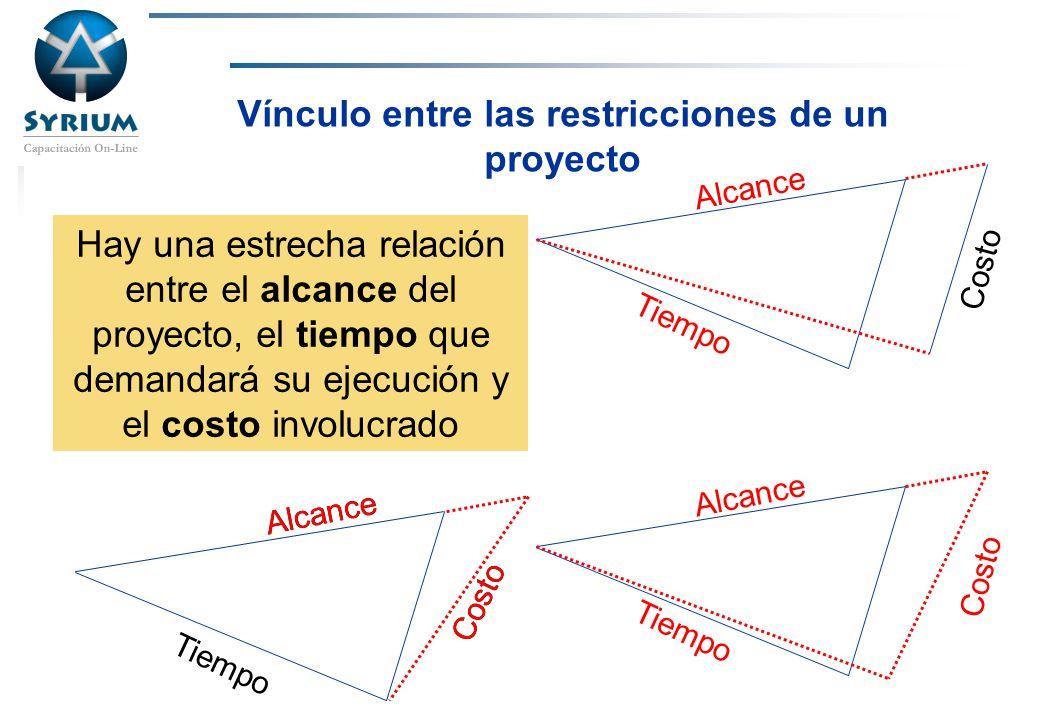 Rosario Morelli, PMP Vínculo entre las restricción de un proyecto 1.Alcance 2.Tiempo 3.Costo 4.Calidad 5.Riesgo 6.Recursos ¿Triple.