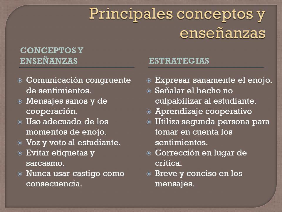 Comunicación congruente Los mensajes en primera persona tienen efecto sobre la conducta de los estudiantes. Expresión sana de enojo como modelado. Des