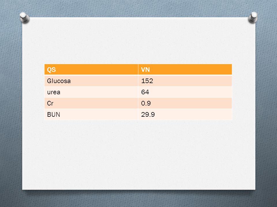QSVN Glucosa152 urea64 Cr0.9 BUN29.9