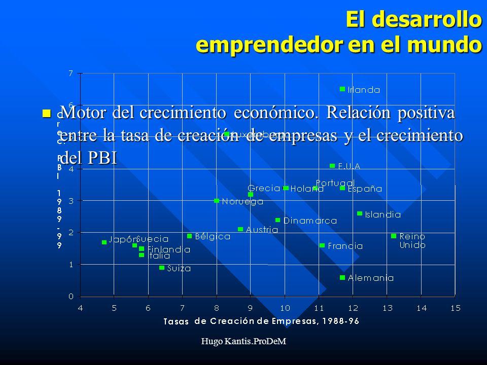 Hugo Kantis.ProDeM El desarrollo emprendedor en el mundo Motor del crecimiento económico.