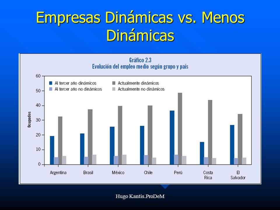 Hugo Kantis.ProDeM Empresas Dinámicas vs. Menos Dinámicas
