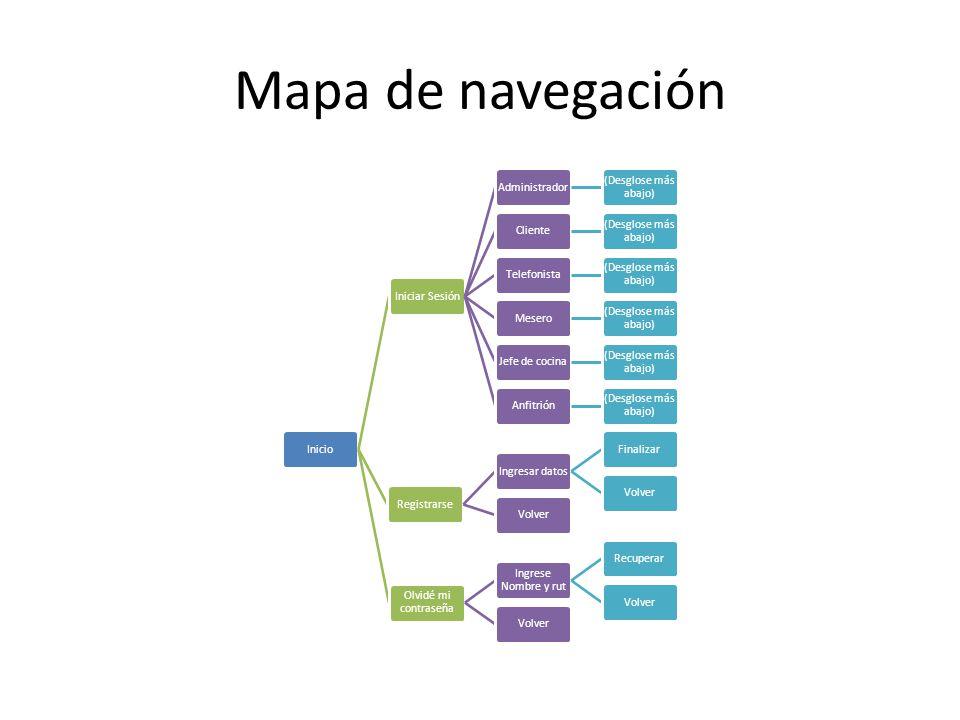 Mapa de navegación InicioIniciar SesiónAdministrador (Desglose más abajo) Cliente (Desglose más abajo) Telefonista (Desglose más abajo) Mesero (Desglo